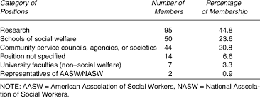 1950 Social Work Research Group Membership List Download Table