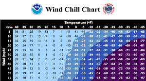 Iowa Weather What Is Wind Chill And How Is It Calculated