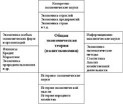 Реферат Экономический анализ и смежные науки com  Связь экономического анализа с бухгалтерским учетом