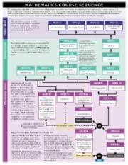 Smc English Chart Math101 Pdf Mathematics Course Sequence Higher Level