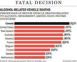 Bahrainpavilion2015 - gt; Drunk Driving Guide Country- Accidents By