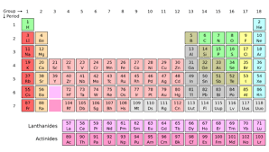 Modern Periodic Table Periods And Groups Chemistry For
