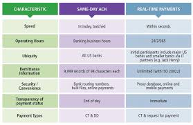 Ach Chart Real Time Payments Benefits Powering Banks In The Battle