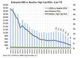 Gigabyte Chart How Long Before Ssds Replace Nearline Disk Drives Blocks