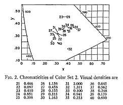 Eastman Color Timeline Of Historical Film Colors