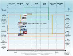 Media Bias Chart Version 4 0 Ad Fontes Media