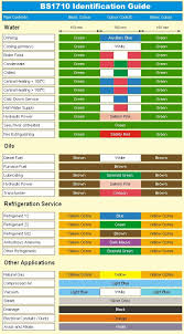 Ansi Color Chart Standards Safetypro Supplies Safetypro Vinyl Pipe Labeling Ansi