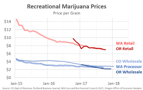 Weed Prices Chart Marijuana Falling Prices And Retailer Saturation Oregon