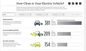 Electric Vehicle Comparison Chart How Clean Is Your Electric Vehicle Union Of Concerned