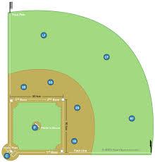 Baseball Field Diagram And Baseball Positions