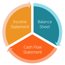 financial statement three financial statements the ultimate summary and infographic