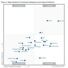 Gartner Chart 2017 Tableau Fifth Year As A Gartner Magic Quadrant Leader