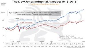 Dow Jones Historical Chart Inflation Adjusted Dow Jones Industrial Average 1913 2018 Chart Of The Week