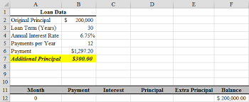 Monthly Principal And Interest Chart Loan Amortization With Extra Principal Payments Using