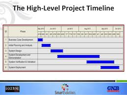 high level project schedule high level project timeline template high level roadmap project