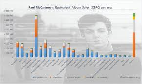 Kanye Org Chart Kanye West Archives Chartmasters