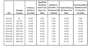 Taxable Income Chart 2016 Ordinary Dividends Qualified Dividends Return Of Capital