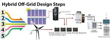 hybrid solar wind primus magnum windpower kits wind turbine
