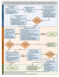 Incident Management Flow Chart Waste Management Decision Making Process During A Homeland