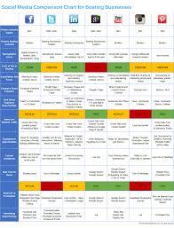 Social Media Comparison Chart Social Media Comparison Chart For Boating Businesses