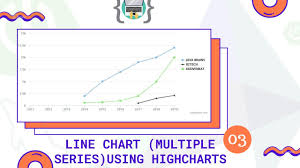 Highcharts Line Chart Multiple Series With Spring Boot And Hibernate Part 3