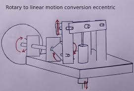 File Rotary To Linear Motion Conversion Eccentric Jpg