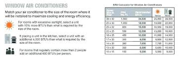 How To Calculate Btu For Window Air Conditioner