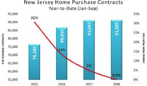 House Prices In Nj Chart N J S Housing Market Hits Slump Cre Sector Soars The