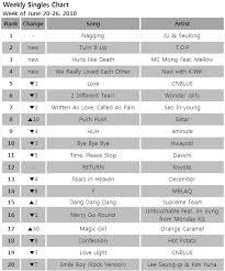Charts December 2010 Kpop Charts Gaon Weekly Chart 4th Week Of June 2010 Oh