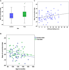 Frontiers Effect Of Age And Dietary Intervention On