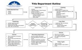 Flow Chart Title Title Dept Flowchart