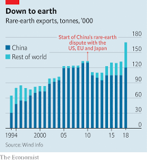 Magnetic Attraction Rare Earths Give China Leverage In The