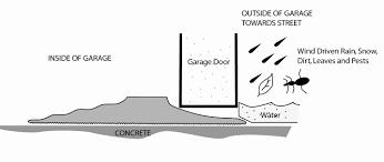 garage door threshold kits elegant garage door seal kit packages bottom seal tsunami seal