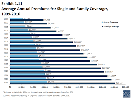 1 11 average annual premiums for single and family coverage 1999 2016