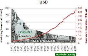 Buying Power Of The Dollar Chart Jim Rogers Dollar Is A Total Disaster Seeking Alpha