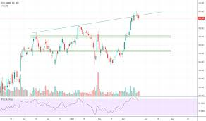 Icicibank Daily Chart Analysis For Nse Icicibank By