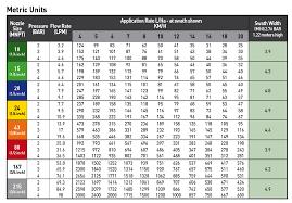 Nozzle Chart Metric Xt Boom X Tender Spray Nozzles Hefty Seed