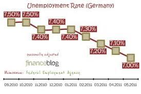 Курсовая работа Место Германии в мировой экономике и ее  Уровень безработицы в Германии май 2011 7