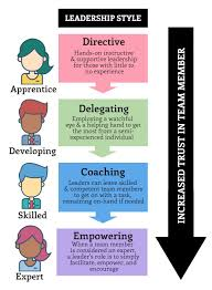 best leadership images personal development  the key to good project leadership is to adapt here s a simple but effective situational leadership model