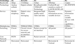1g 2g 3g 4g 5g Comparison Chart Suggested 5g Wireless Performance We Now Give A Comparison