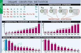 Общая характеристика металлов ru Общие свойства металлов