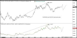 Mexican Peso Vs Us Dollar Chart Usdmxn Is Holding Down The Usdx From Rallying Elliott Wave