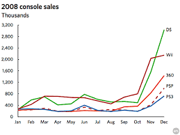 King Of The Hill Nintendo Dominates Final 2008 Sales Charts
