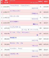 Chart Candy Pop And Wake Me Up Both In Top Ten Singles For