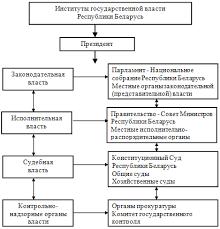 Курсовая работа Изучение прокуратуры и комитета государственного  Институты государственной власти Республики Беларусь