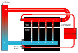 peter pan coolant reroute miata turbo forum boost cars it would be helpful to have a diagram of the system instead of marking up the pictures draw an illustration of the flow something along these lines