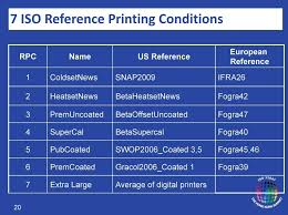 Demystifying G7 Fact Or Fiction All Printing Resources