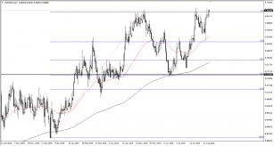 Swedish Krona Chart Swedish Krona Under Serious Pressure Investing Com