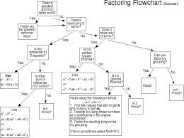 Factoring Flowchart Have Students Create It For Greater