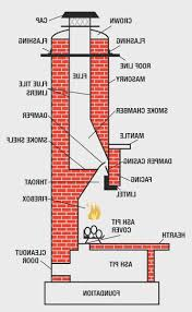 fireplace new fireplace chimney cleaning cost nice home design fantastical on interior design ideas cool fireplace new fireplace chimney cleaning cost nice